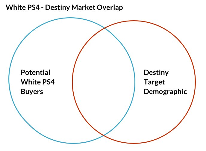 White playstation 4 will be available all on its own too as you can plainly see there is certainly an overlap between the people who would buy a white ps4 and those who would like to buy destiny but there are ccuart Images
